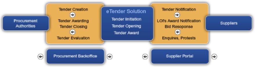 e-Tendering Solutions – Techatalyst